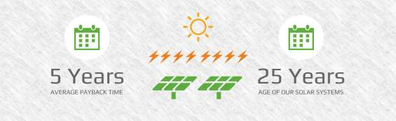 The yellow energy: solar power plant company in jaipur