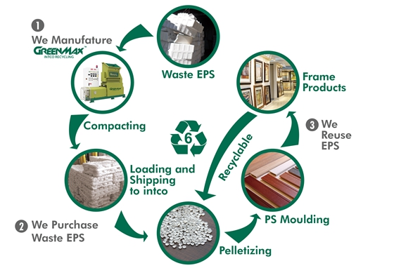 Polystyrene recycling solution